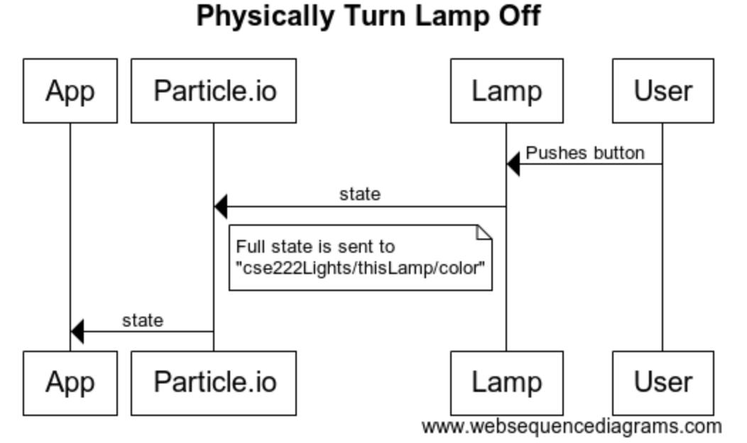 Lamp Off Sequence